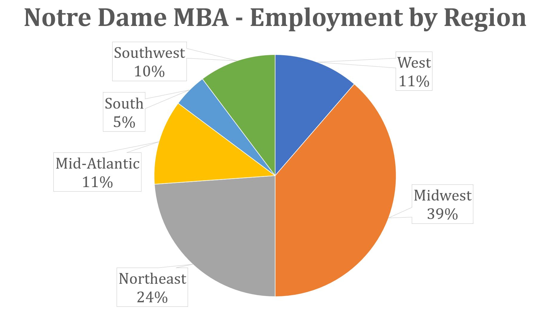 Notre Dame MBA - Employment by Region