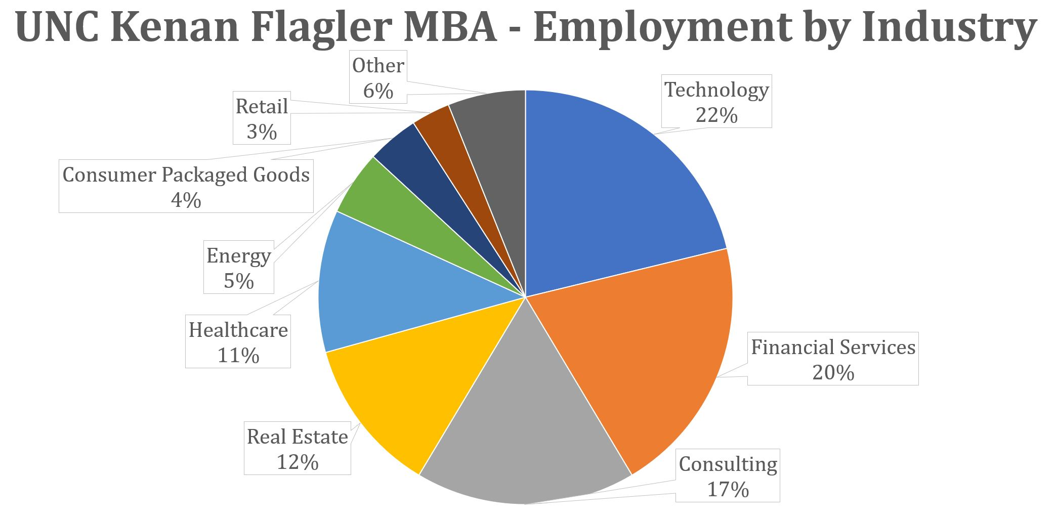 UNC Kenan Flagler MBA - Employment by Industry