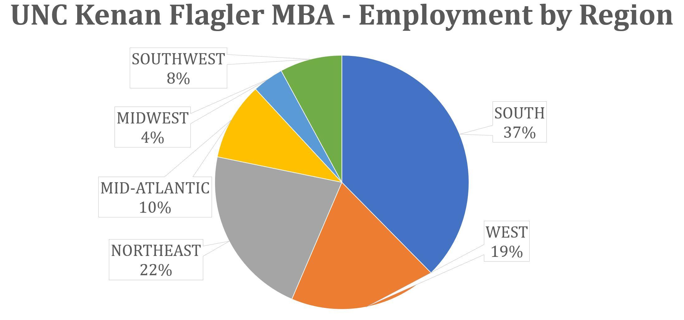 UNC Kenan Flagler MBA - Employment by Region