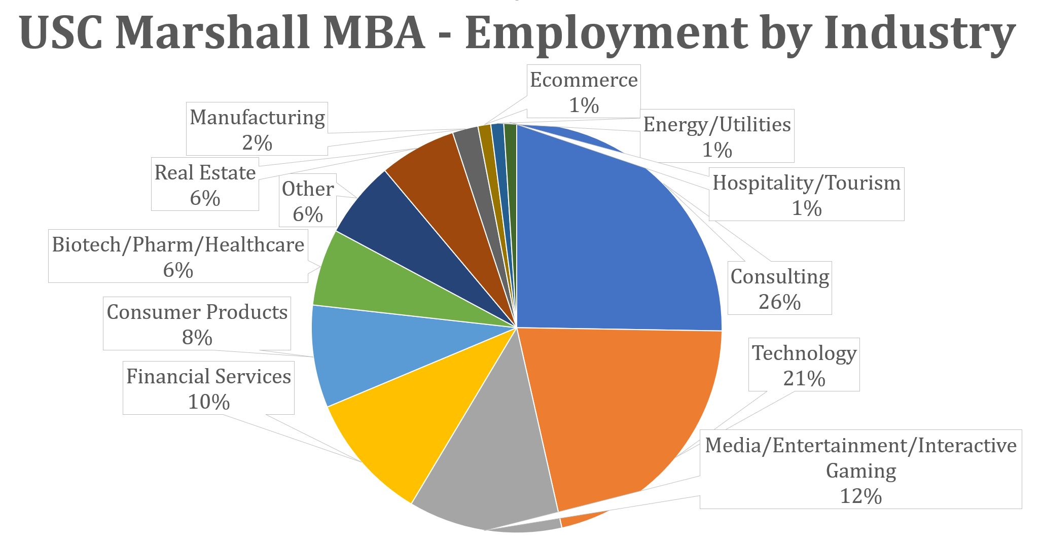 USC Marshall MBA - Employment by Industry