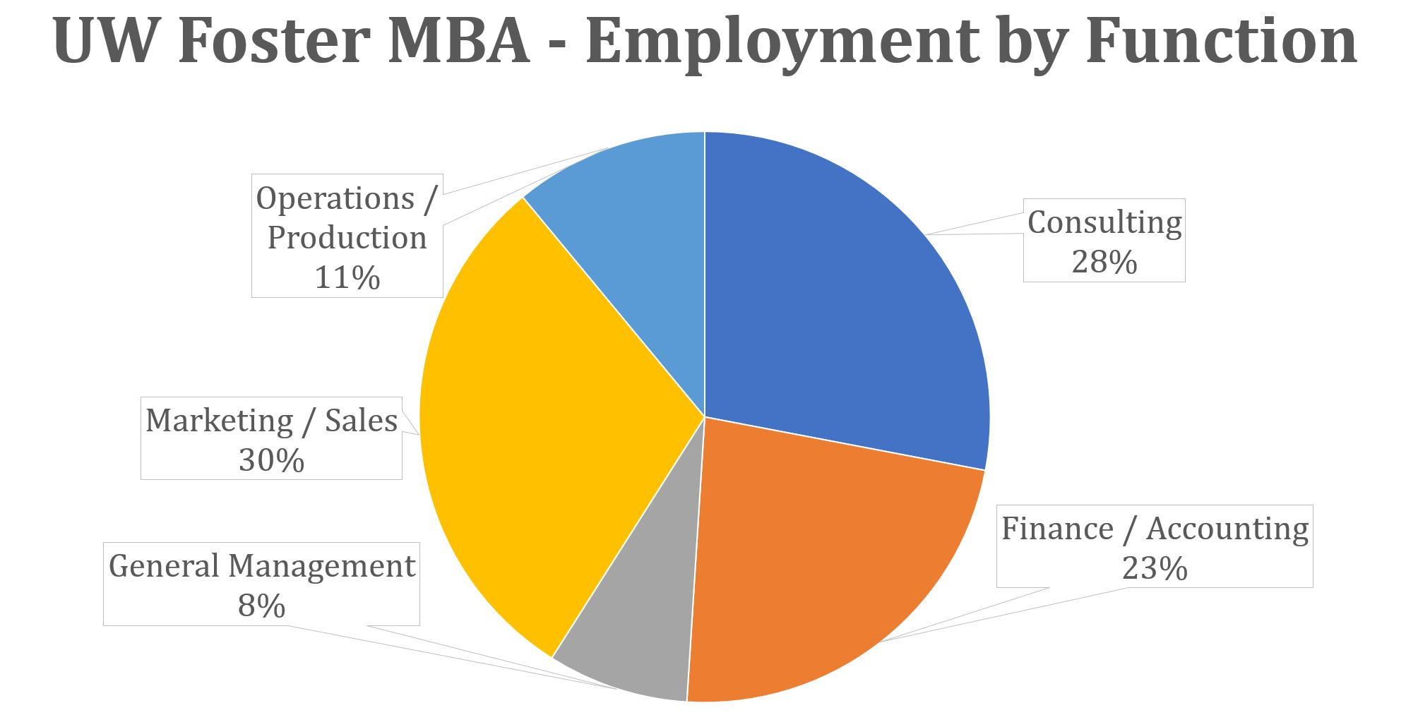 UW Foster MBA - Employment by Function