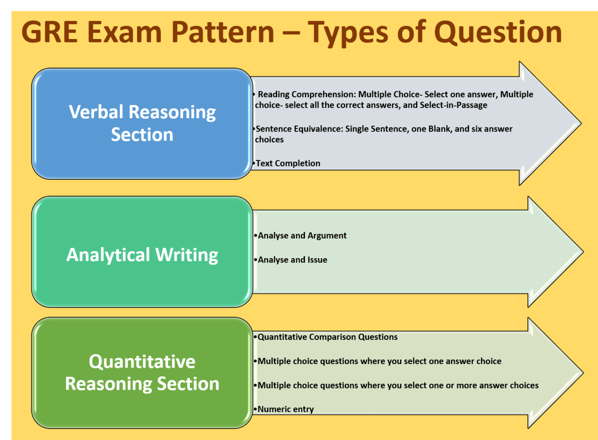 GRE exam pattern - types of questions GRE general