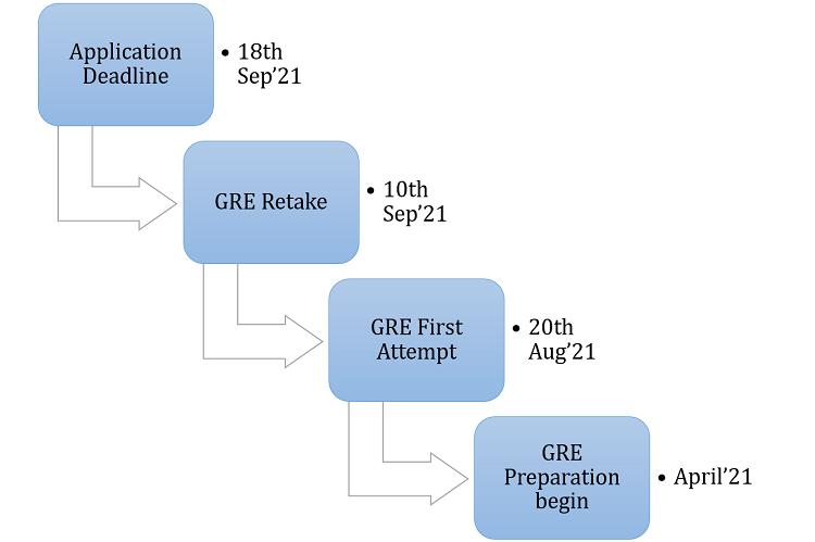 gre exam date timeline