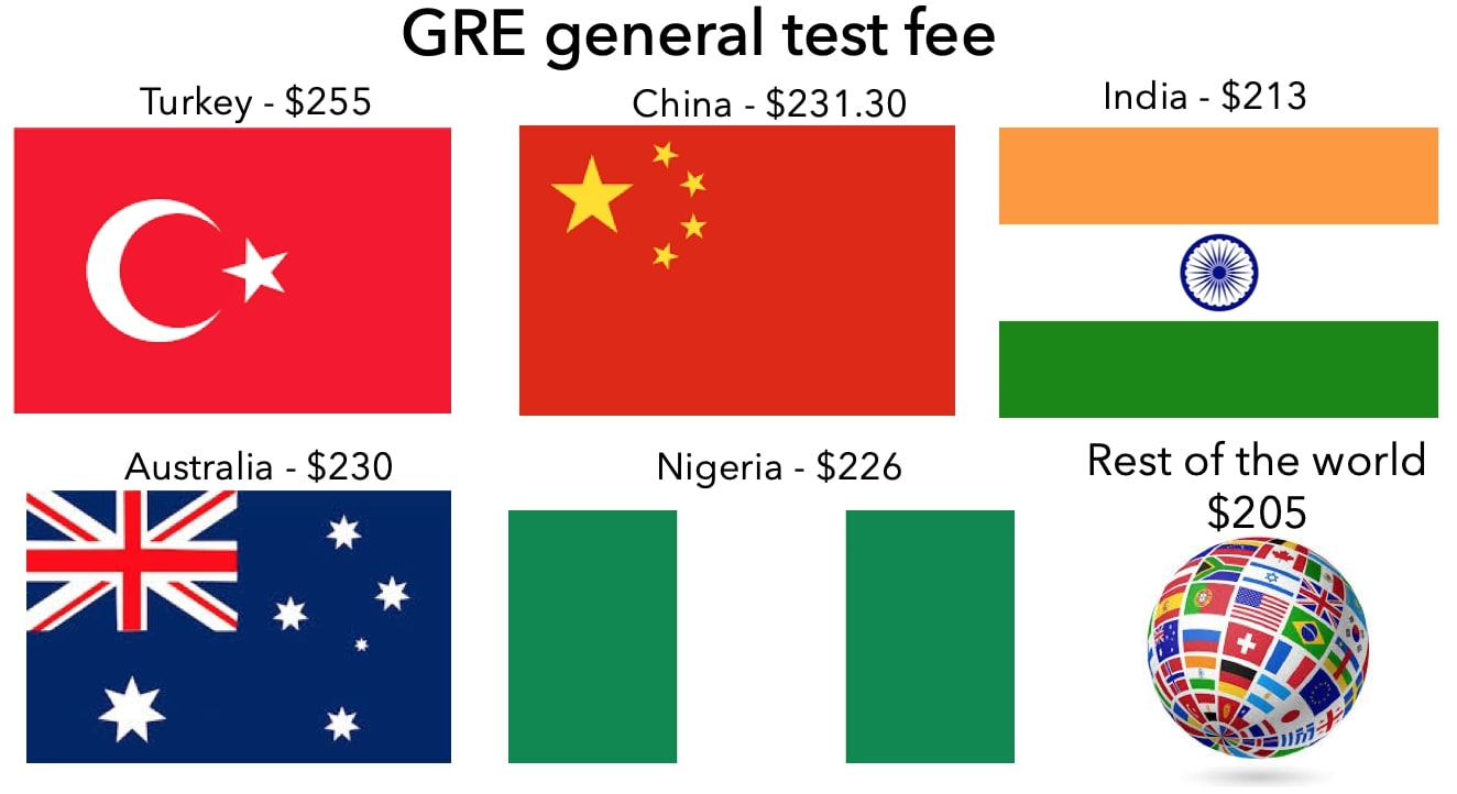 GRE General test fee in Turkey, China, India, Australia, Nigeria, and rest of the world