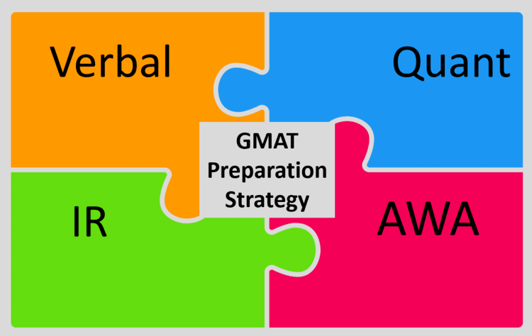 gmat preparation section wise strategy prep