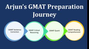 GMAT 740 - how to ace gmat