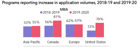 MBA application trend