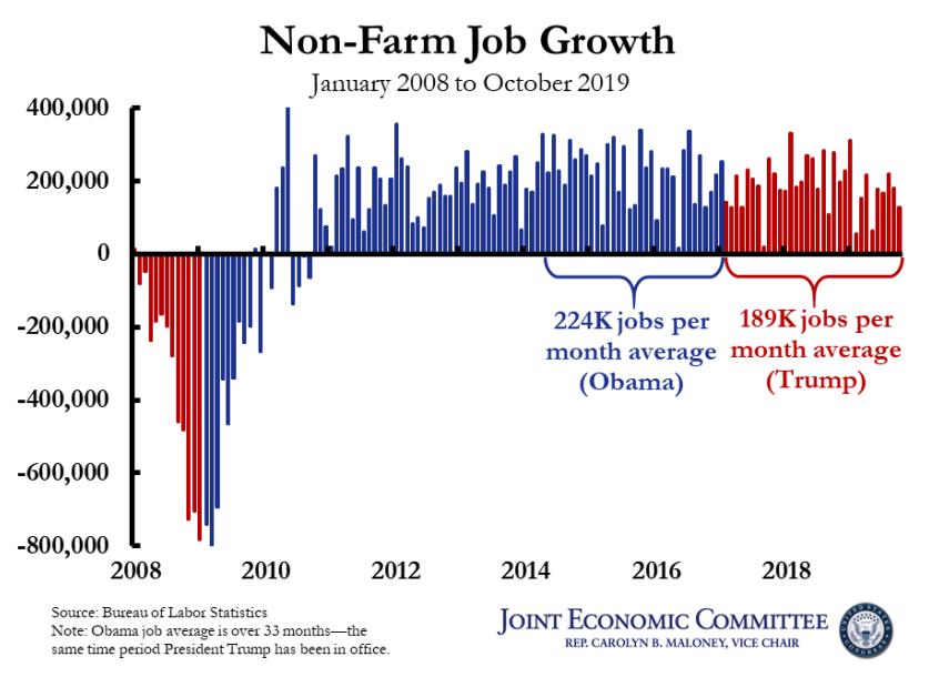 Job growth - Obama vs Trump