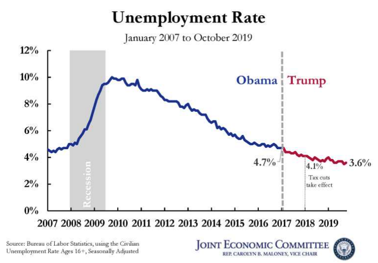 Obama vs Trump - Unemployment rate in the US from January 2007 to October 2019