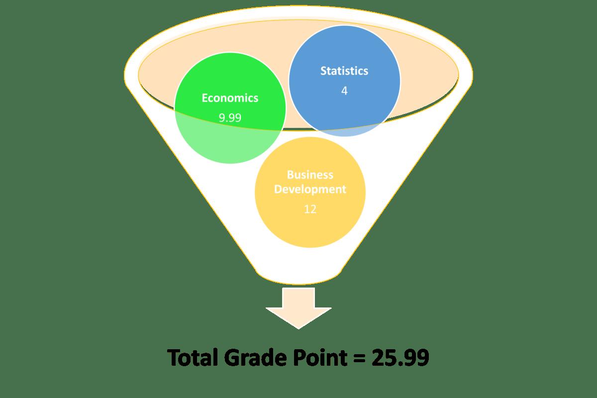 Calculate GPA - step 3