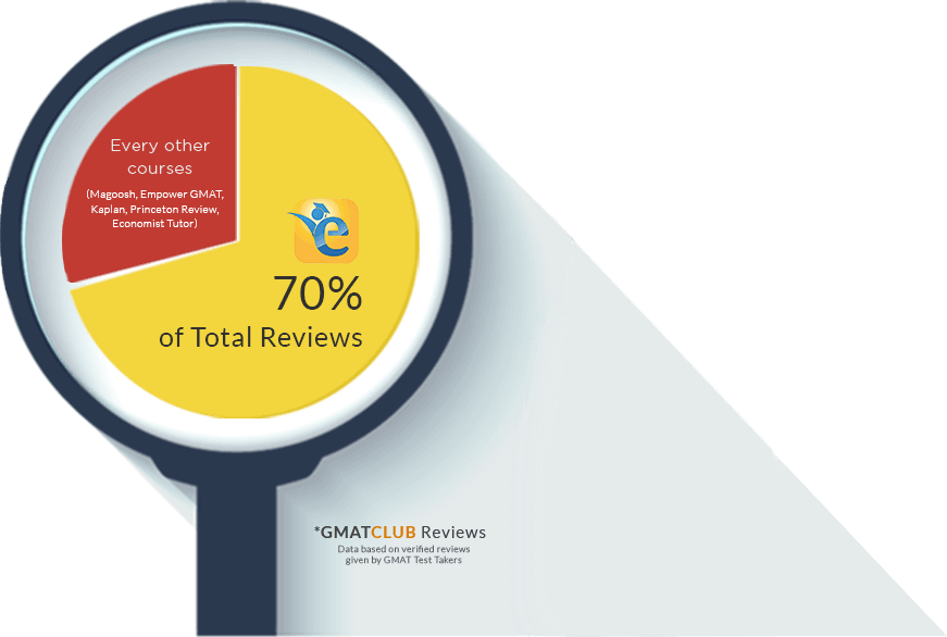 More than 70% of total reviews on GMAT Club are for e-GMAT GMAT Online<br />