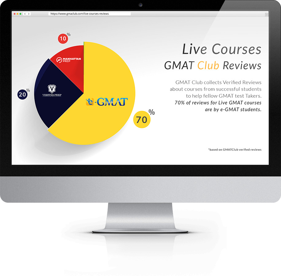Most Successful GMAT Preparation Course and Highest Number of Reviews on GMAT Club - more than 70%